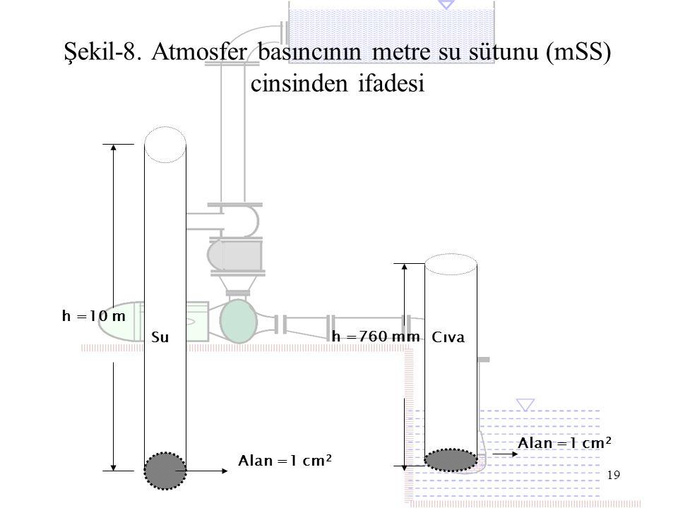 Şekil-8. Atmosfer basıncının metre su sütunu (mSS) cinsinden ifadesi
