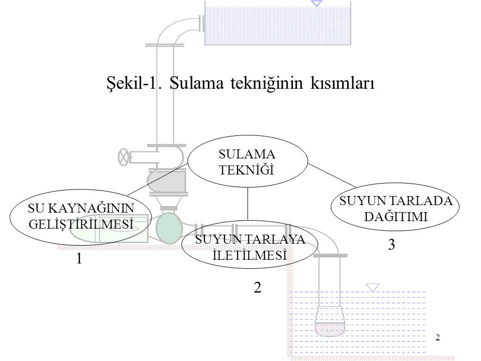 Şekil-1. Sulama tekniğinin kısımları