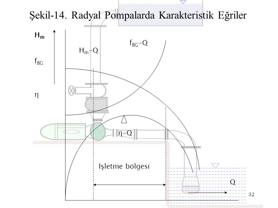 Şekil-14. Radyal Pompalarda Karakteristik Eğriler