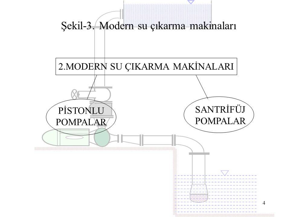 2.MODERN SU ÇIKARMA MAKİNALARI