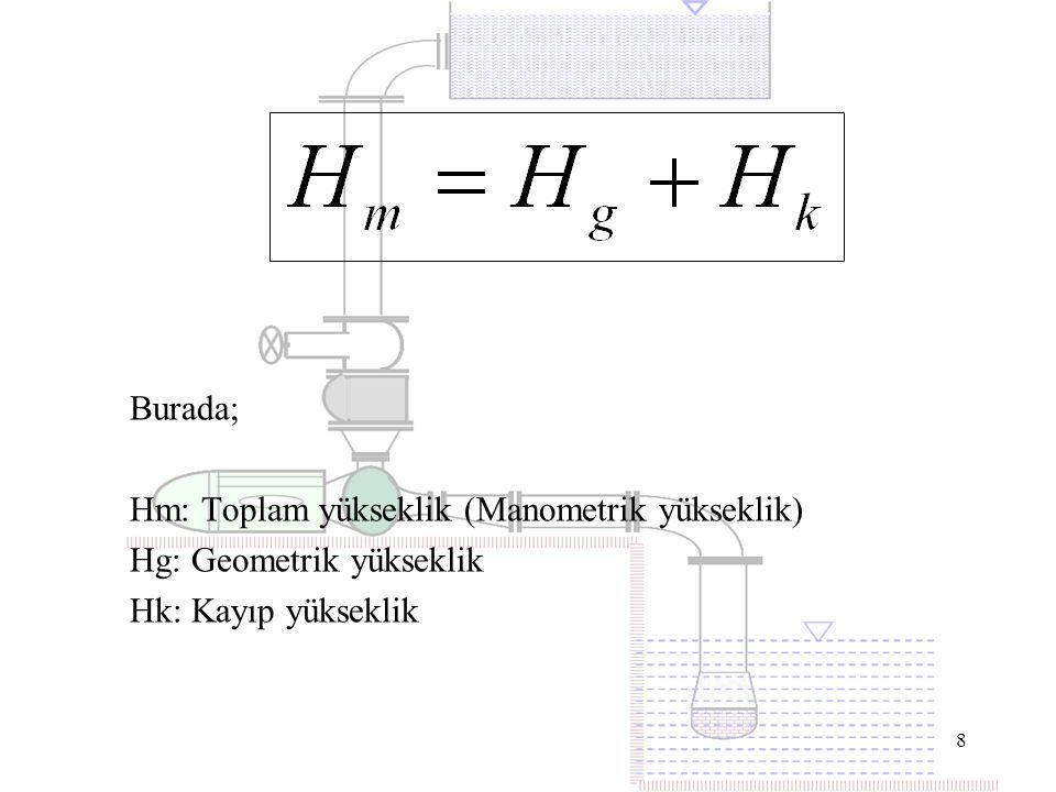 Burada; Hm: Toplam yükseklik (Manometrik yükseklik) Hg: Geometrik yükseklik Hk: Kayıp yükseklik
