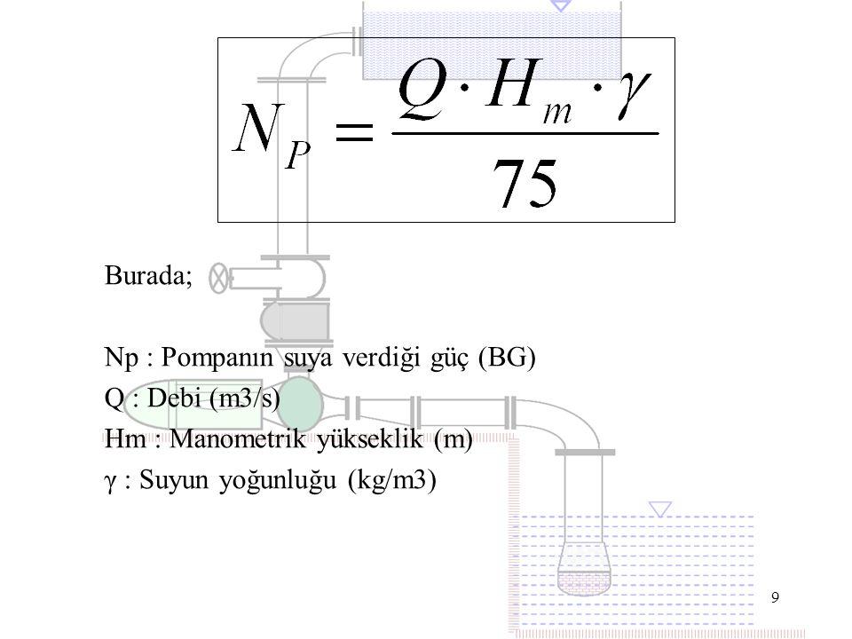 Burada; Np : Pompanın suya verdiği güç (BG) Q : Debi (m3/s) Hm : Manometrik yükseklik (m) γ : Suyun yoğunluğu (kg/m3)