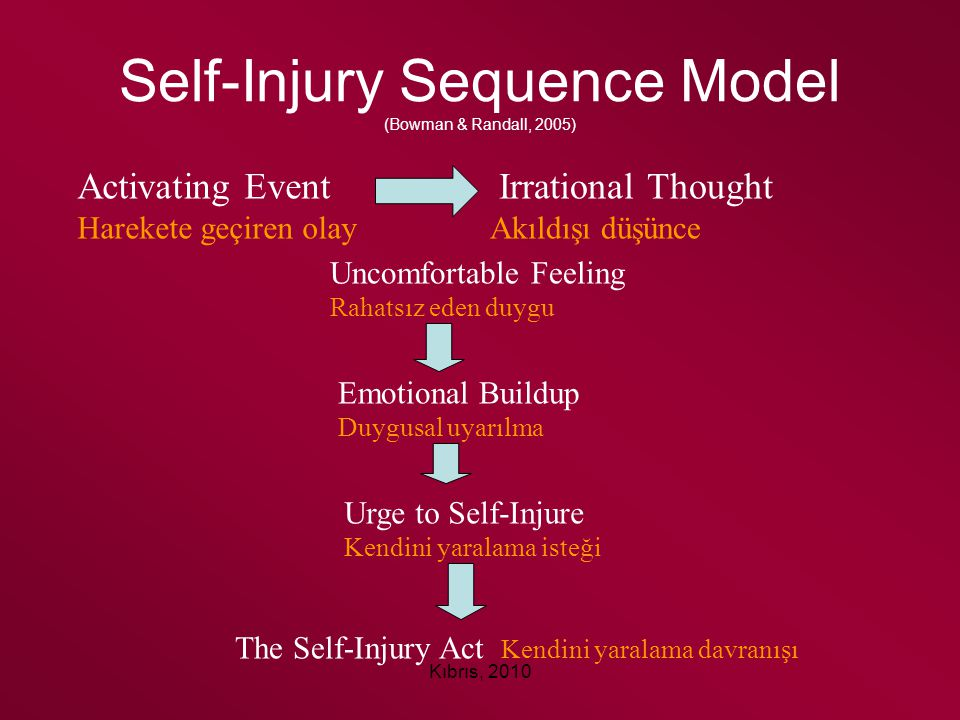 Self-Injury Sequence Model (Bowman & Randall, 2005)