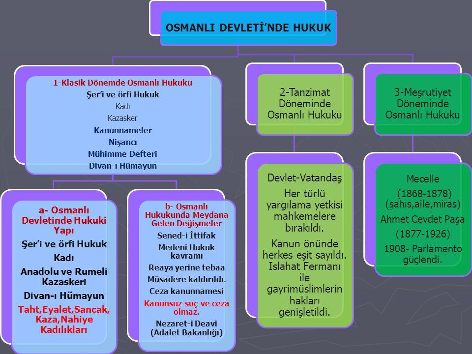 OSMANLI DEVLETİ'NDE HUKUK