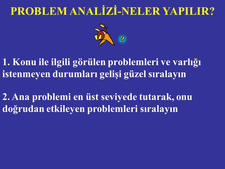 PROBLEM ANALİZİ-NELER YAPILIR