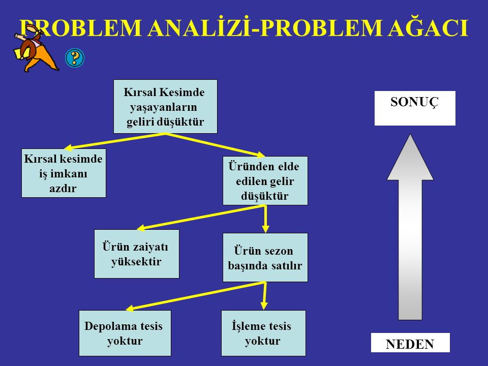 PROBLEM ANALİZİ-PROBLEM AĞACI