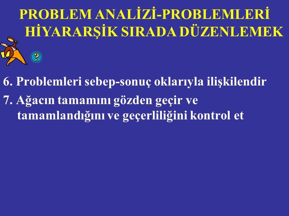 PROBLEM ANALİZİ-PROBLEMLERİ HİYARARŞİK SIRADA DÜZENLEMEK