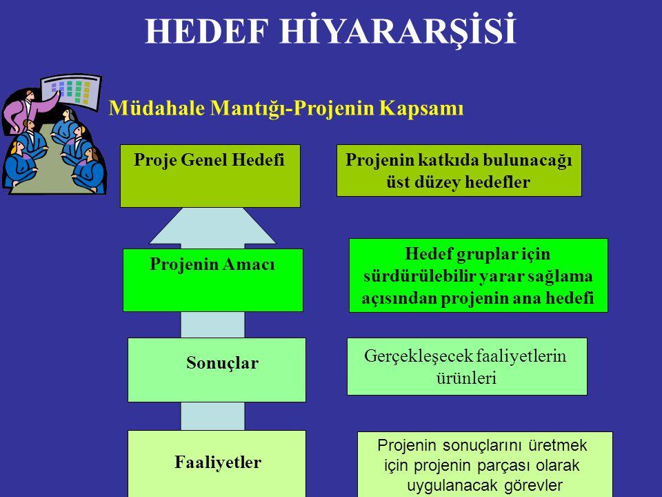 Projenin katkıda bulunacağı üst düzey hedefler