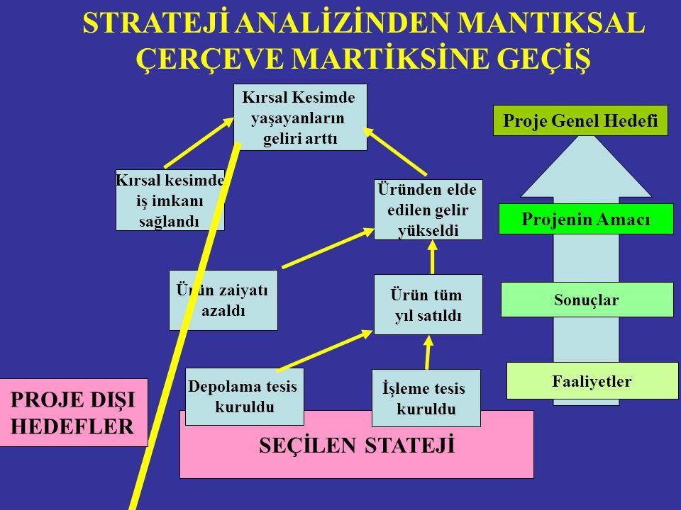 STRATEJİ ANALİZİNDEN MANTIKSAL ÇERÇEVE MARTİKSİNE GEÇİŞ
