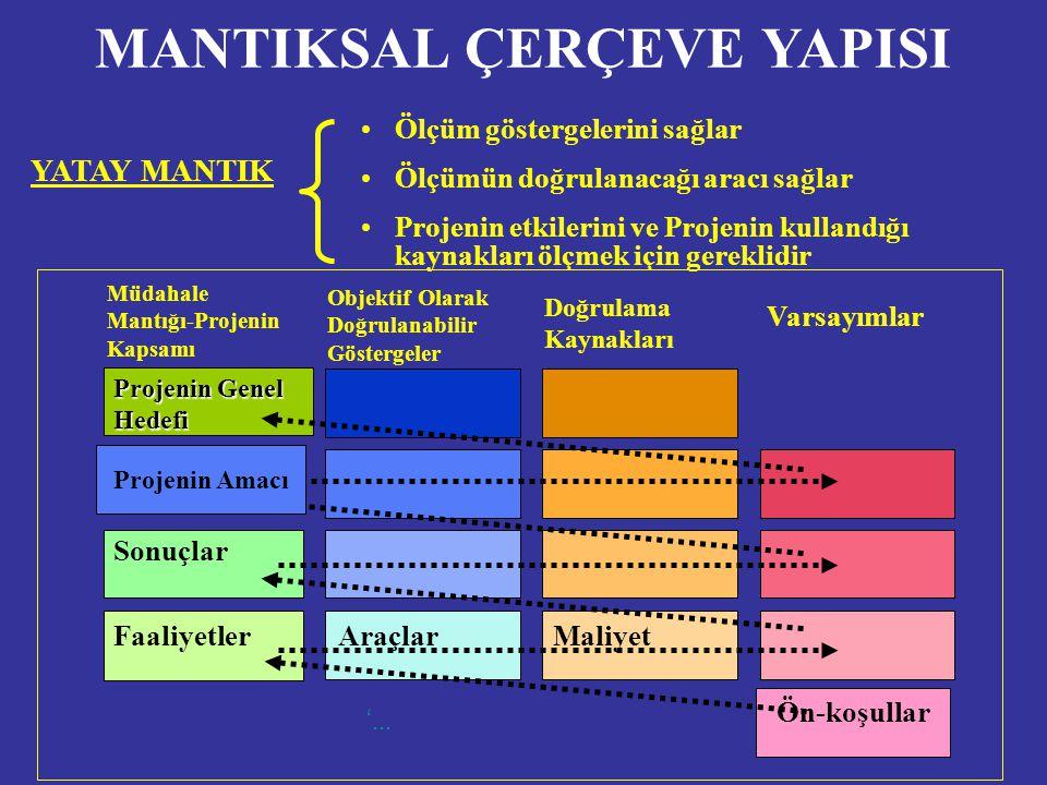 MANTIKSAL ÇERÇEVE YAPISI