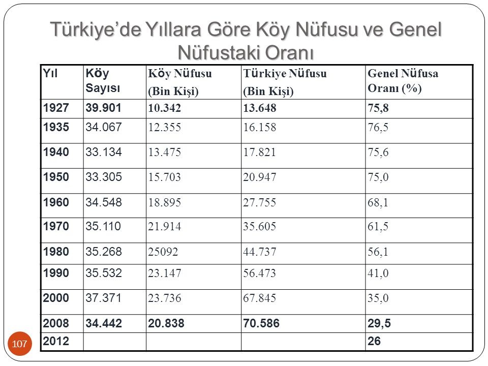 Türkiye'de Yıllara Göre Köy Nüfusu ve Genel Nüfustaki Oranı