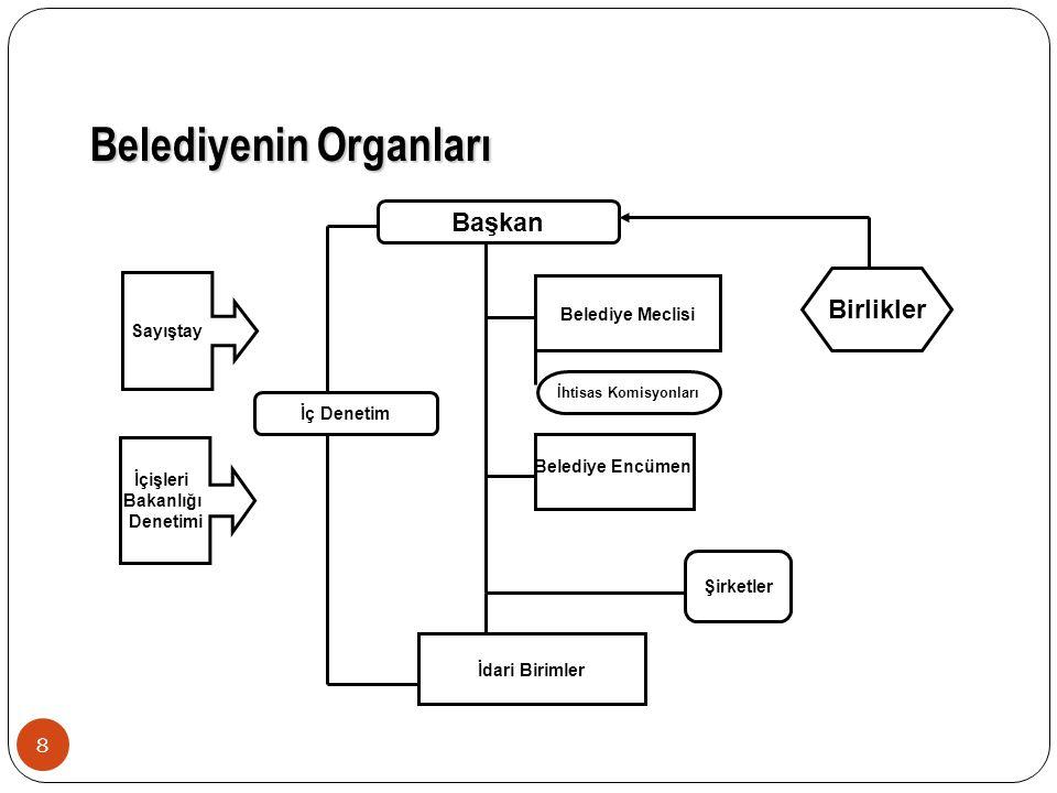 Belediyenin Organları