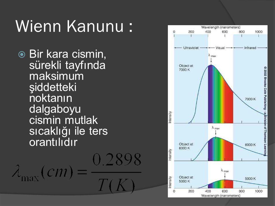 Wienn Kanunu : Bir kara cismin, sürekli tayfında maksimum şiddetteki noktanın dalgaboyu cismin mutlak sıcaklığı ile ters orantılıdır.