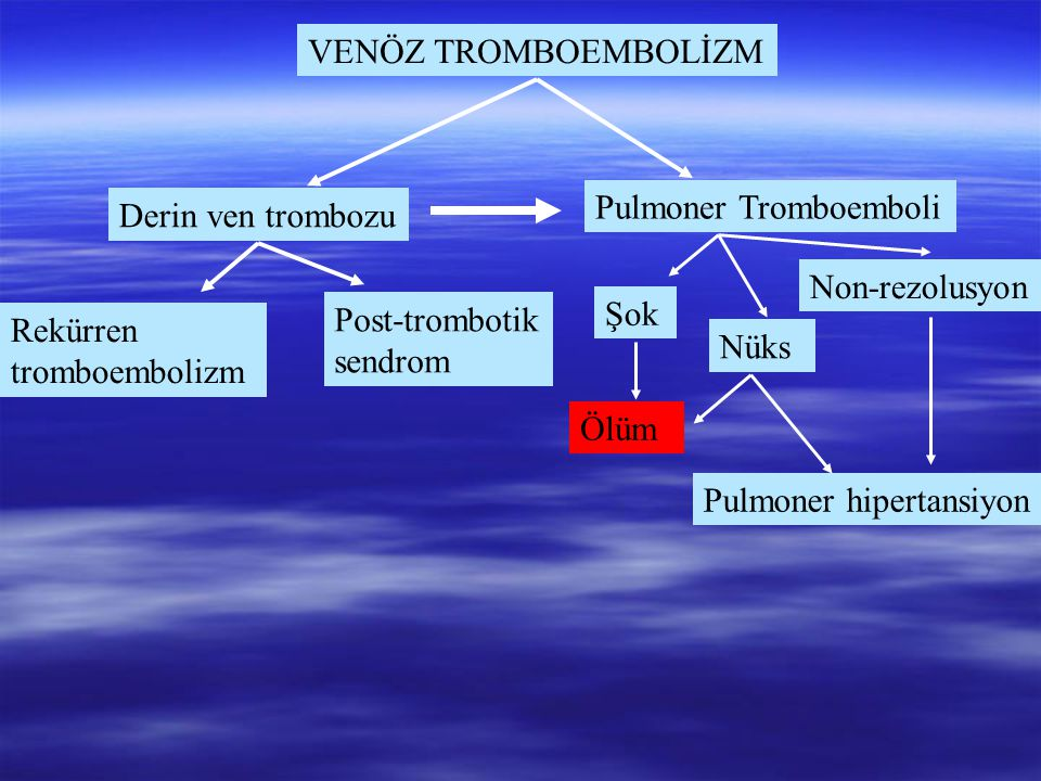 VENÖZ TROMBOEMBOLİZM Pulmoner Tromboemboli. Derin ven trombozu. Non-rezolusyon. Post-trombotik. sendrom.