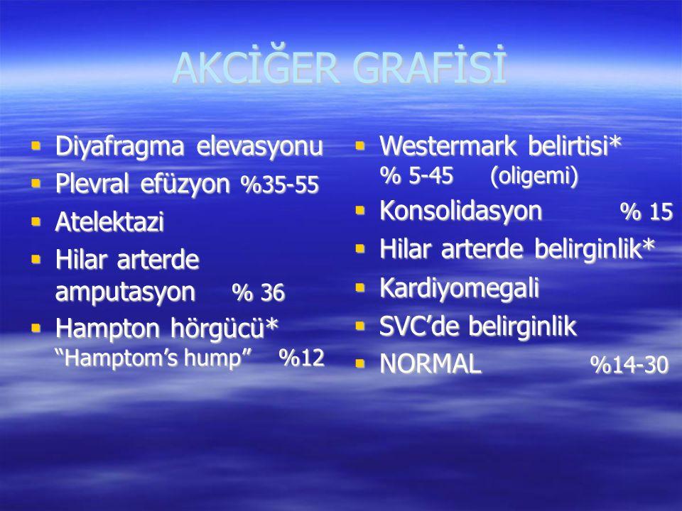 AKCİĞER GRAFİSİ Diyafragma elevasyonu Plevral efüzyon %35-55