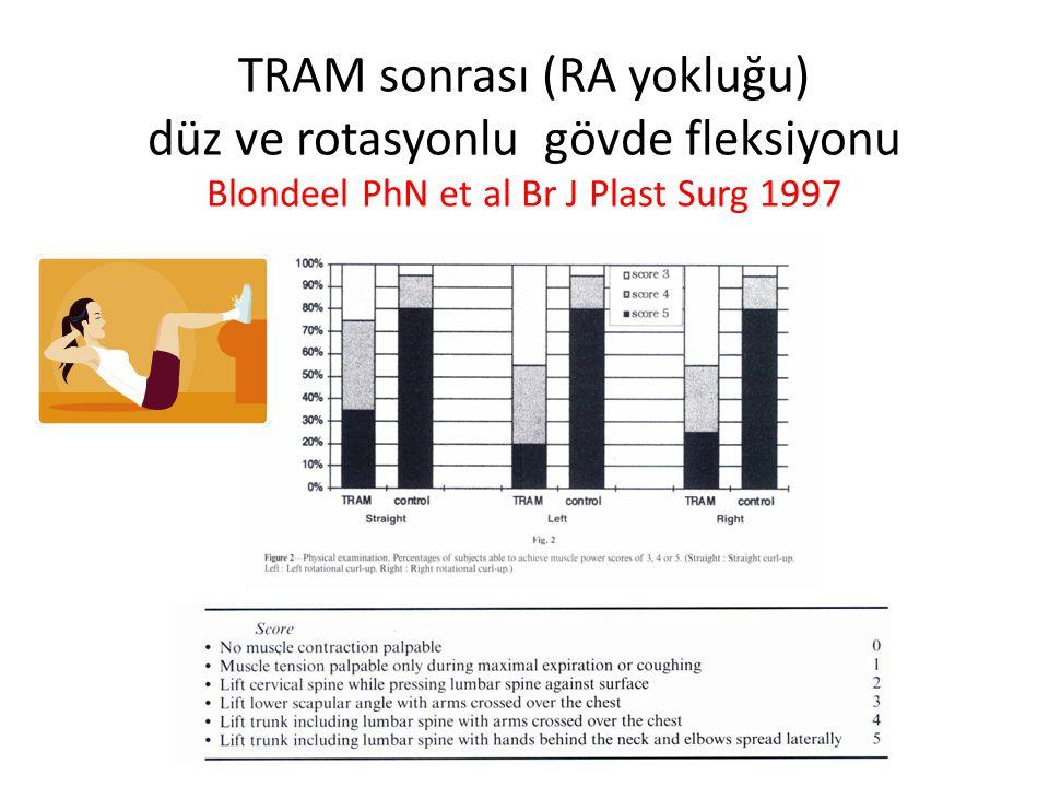 TRAM sonrası (RA yokluğu) düz ve rotasyonlu gövde fleksiyonu Blondeel PhN et al Br J Plast Surg 1997