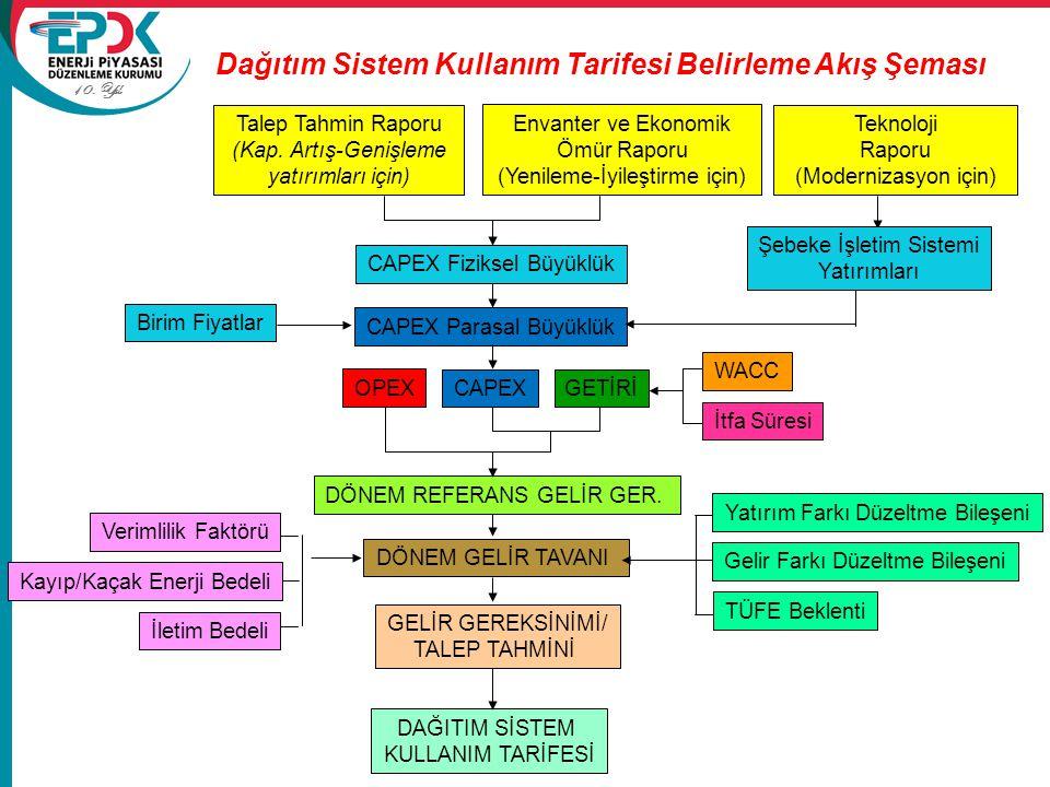 Dağıtım Sistem Kullanım Tarifesi Belirleme Akış Şeması