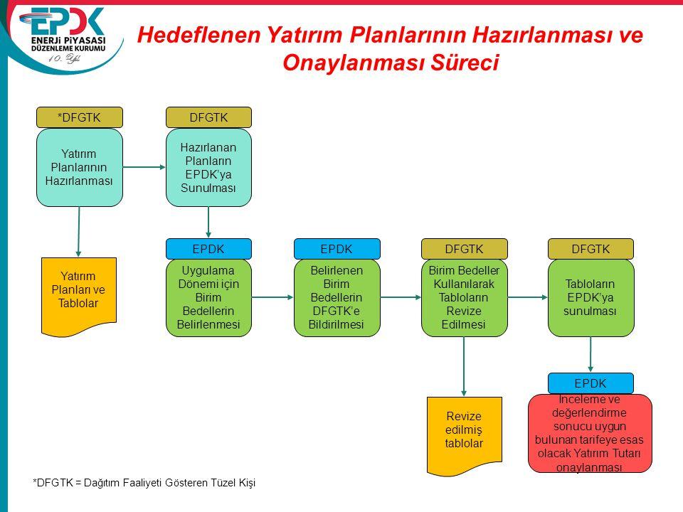 Hedeflenen Yatırım Planlarının Hazırlanması ve Onaylanması Süreci