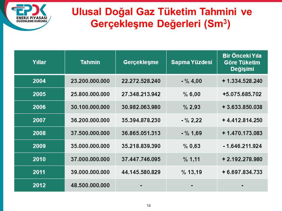 Ulusal Doğal Gaz Tüketim Tahmini ve Gerçekleşme Değerleri (Sm3)