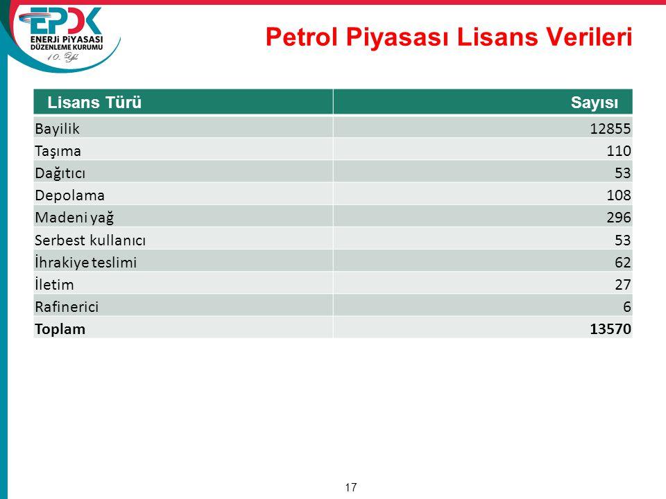 Petrol Piyasası Lisans Verileri