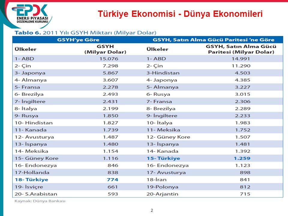 Türkiye Ekonomisi - Dünya Ekonomileri