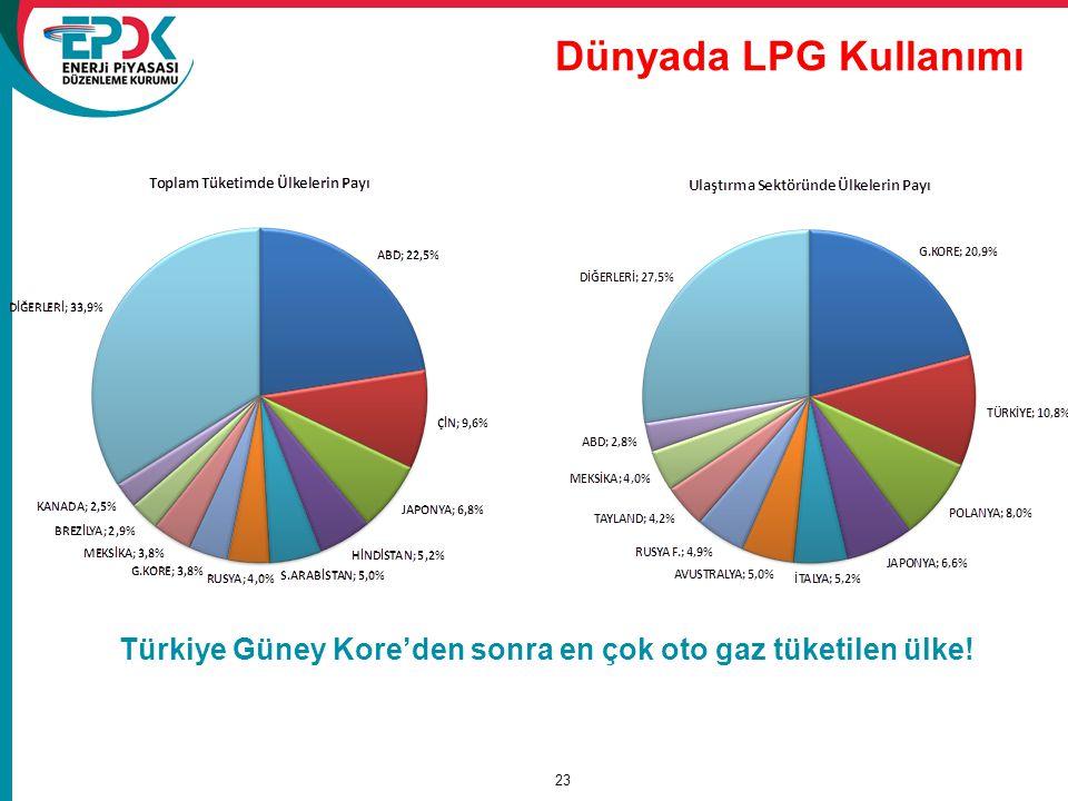 Dünyada LPG Kullanımı Türkiye Güney Kore'den sonra en çok oto gaz tüketilen ülke! 2009 WLPG raporu