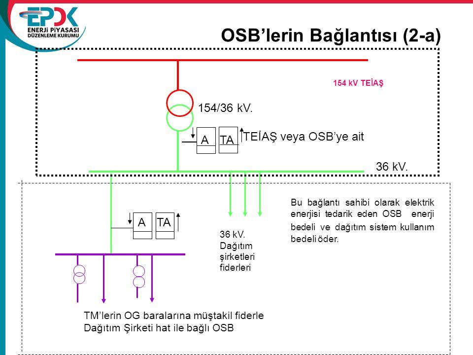 OSB'lerin Bağlantısı (2-a)