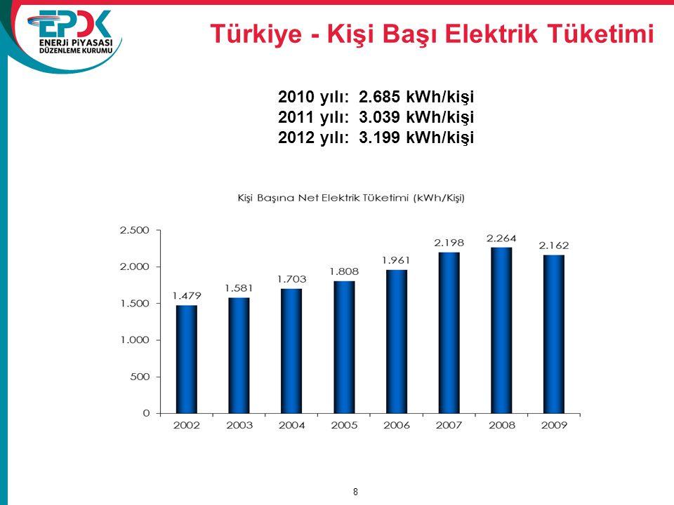 Türkiye - Kişi Başı Elektrik Tüketimi