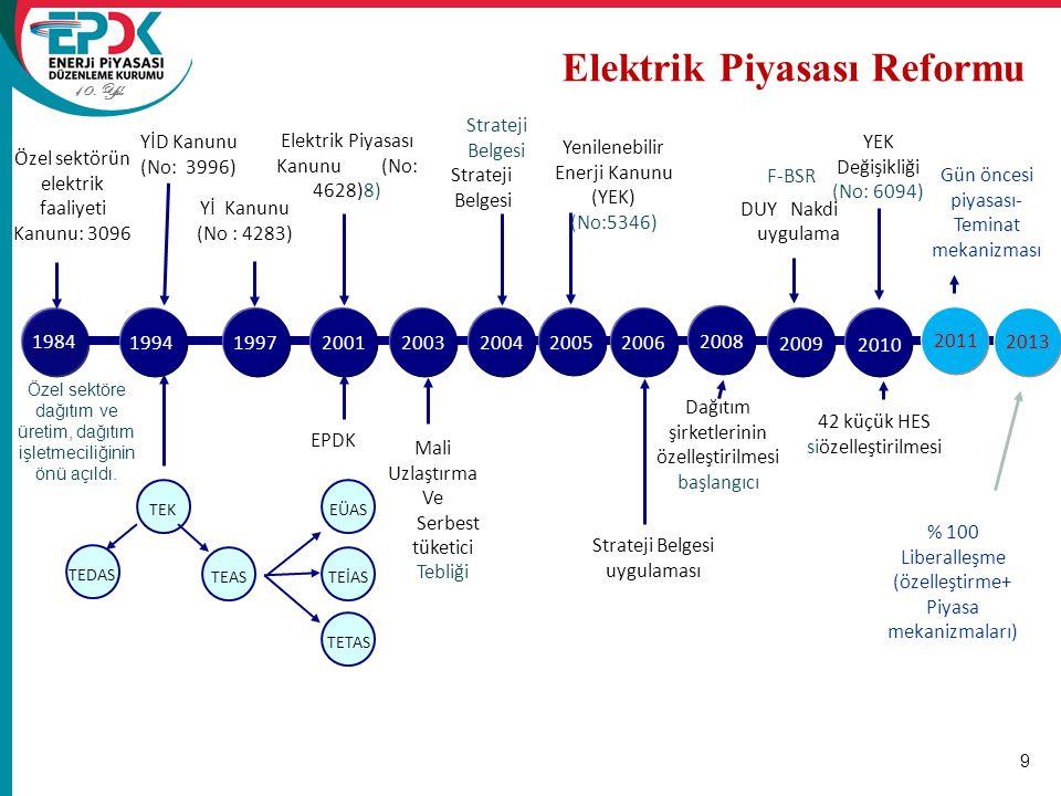 Elektrik Piyasası Reformu
