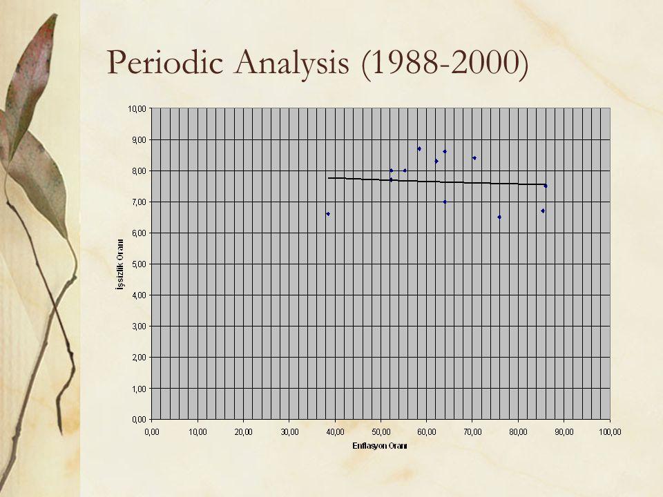 Periodic Analysis (1988-2000)