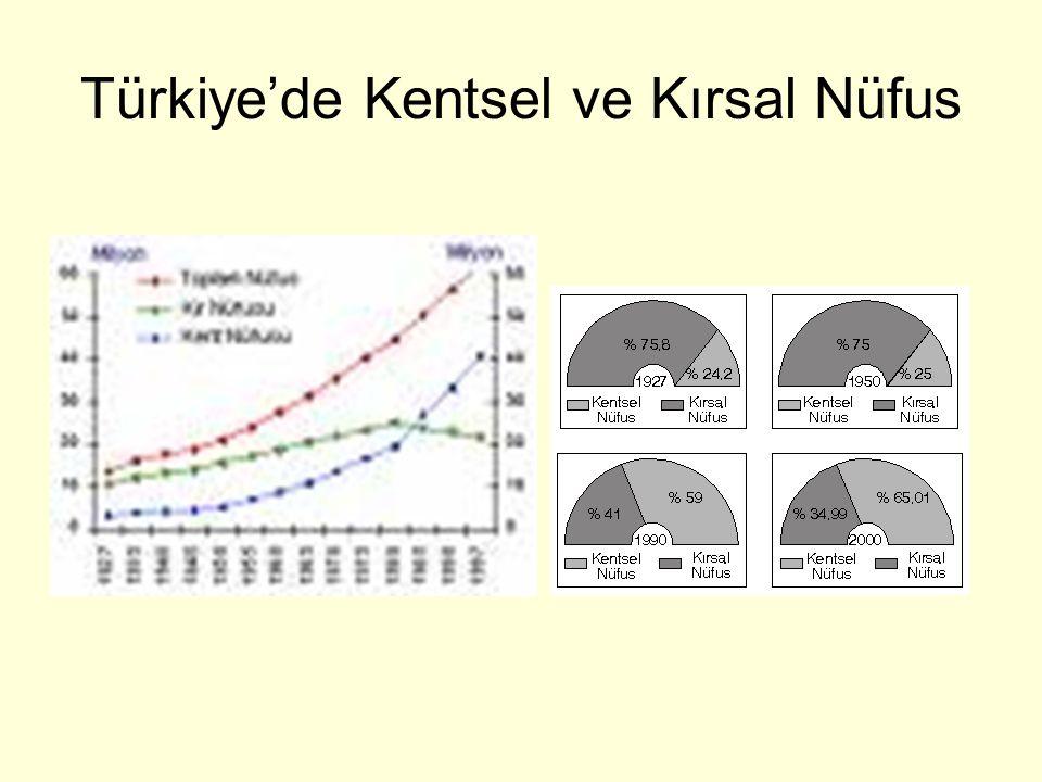 Türkiye'de Kentsel ve Kırsal Nüfus