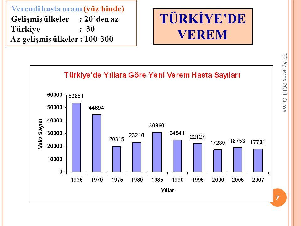 TÜRKİYE'DE VEREM Veremli hasta oranı (yüz binde)