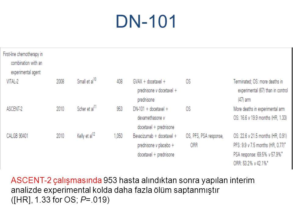 DN-101 ASCENT-2 çalışmasında 953 hasta alındıktan sonra yapılan interim analizde experimental kolda daha fazla ölüm saptanmıştır.