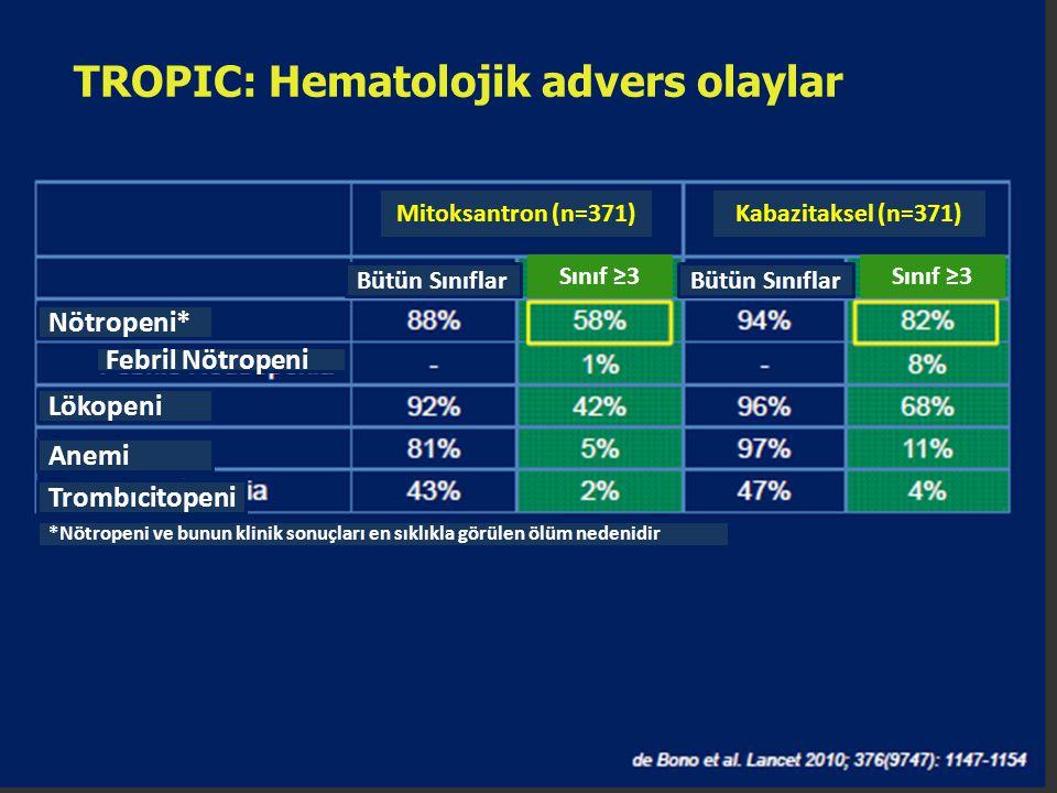TROPIC: Hematolojik advers olaylar