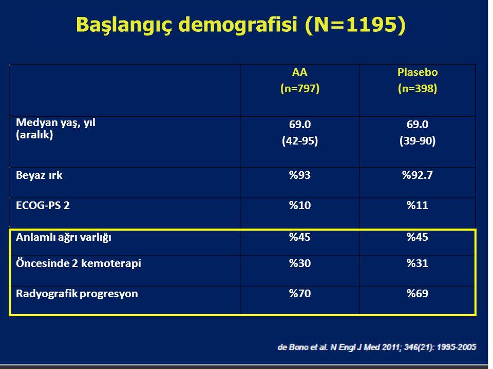 Başlangıç demografisi (N=1195)
