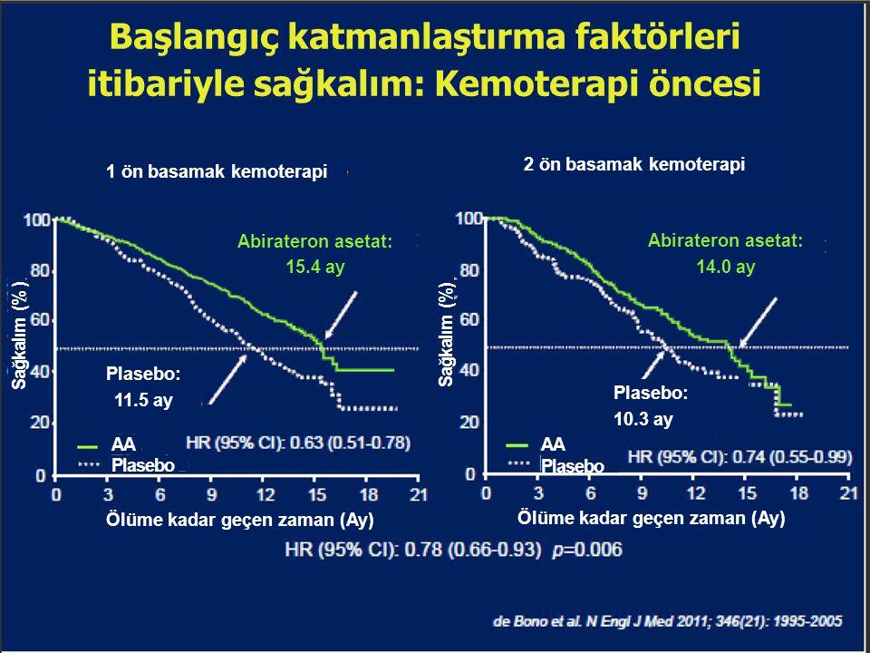 Başlangıç katmanlaştırma faktörleri itibariyle sağkalım: Kemoterapi öncesi