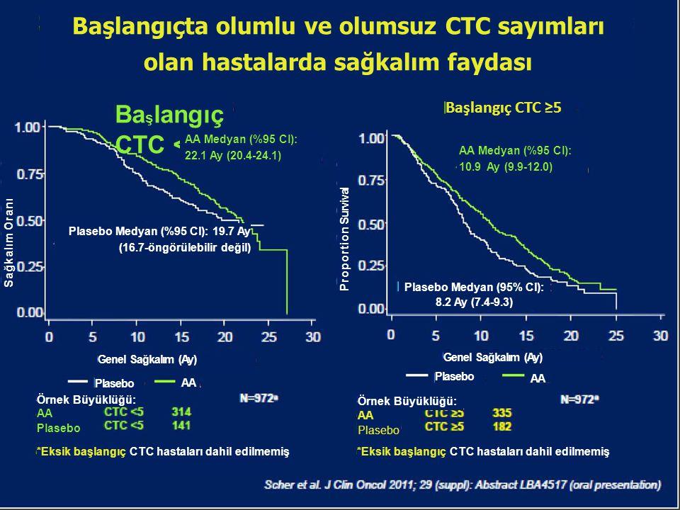 Başlangıçta olumlu ve olumsuz CTC sayımları olan hastalarda sağkalım faydası