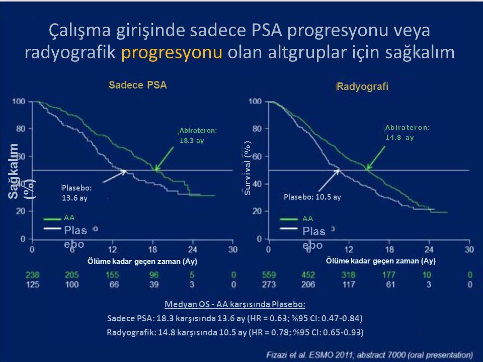 Çalışma girişinde sadece PSA progresyonu veya radyografik progresyonu olan altgruplar için sağkalım
