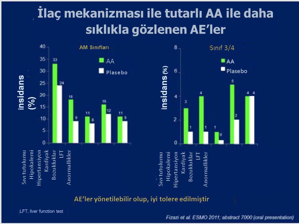 İlaç mekanizması ile tutarlı AA ile daha sıklıkla gözlenen AE'ler