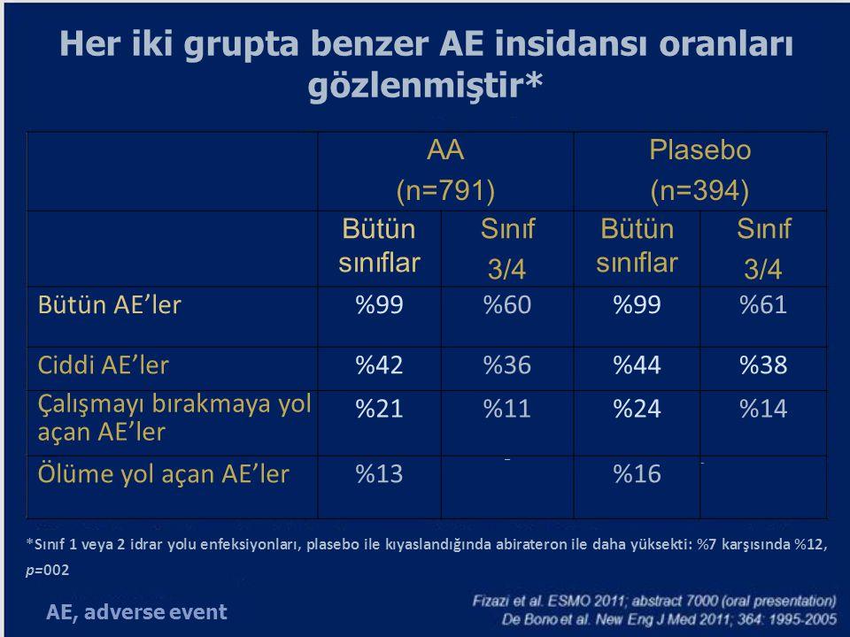 Her iki grupta benzer AE insidansı oranları gözlenmiştir*