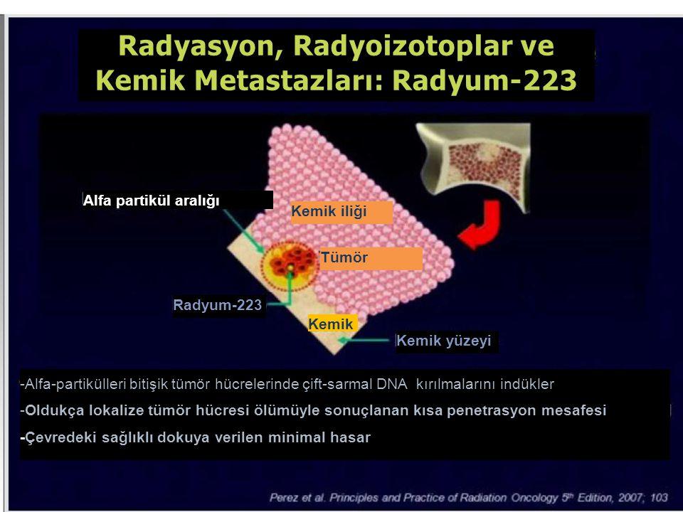 Radyasyon, Radyoizotoplar ve Kemik Metastazları: Radyum-223