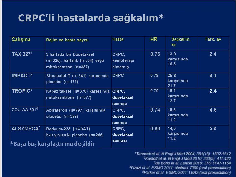 CRPC'li hastalarda sağkalım*