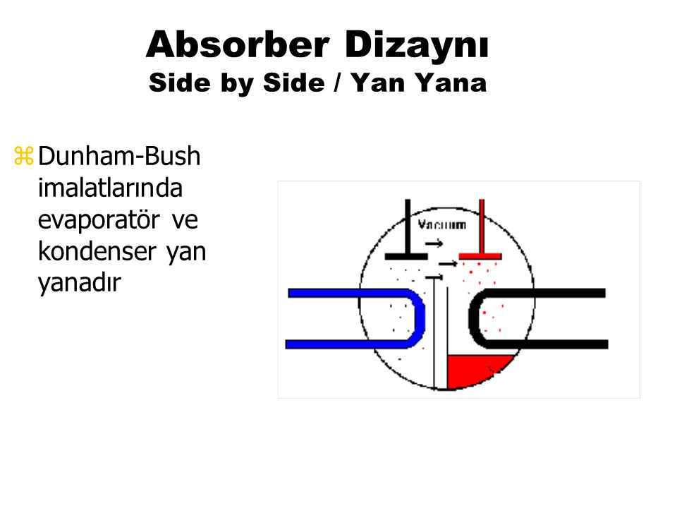 Absorber Dizaynı Side by Side / Yan Yana