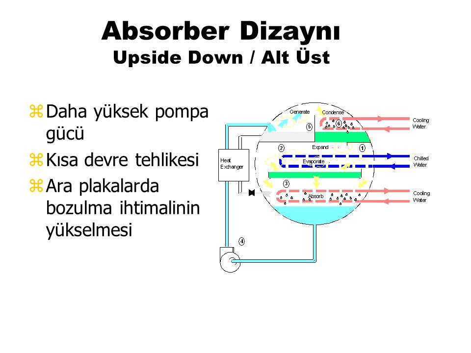 Absorber Dizaynı Upside Down / Alt Üst