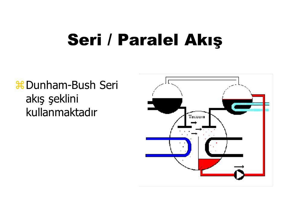 Seri / Paralel Akış Dunham-Bush Seri akış şeklini kullanmaktadır 37 37