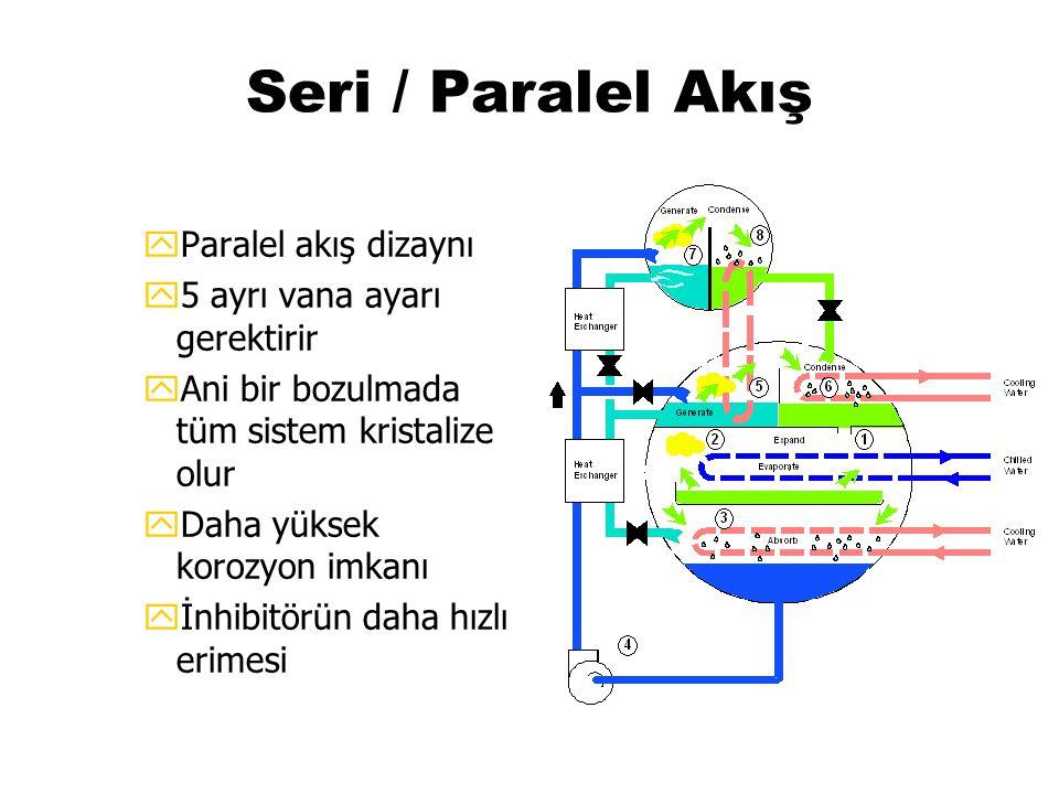 Seri / Paralel Akış Paralel akış dizaynı 5 ayrı vana ayarı gerektirir
