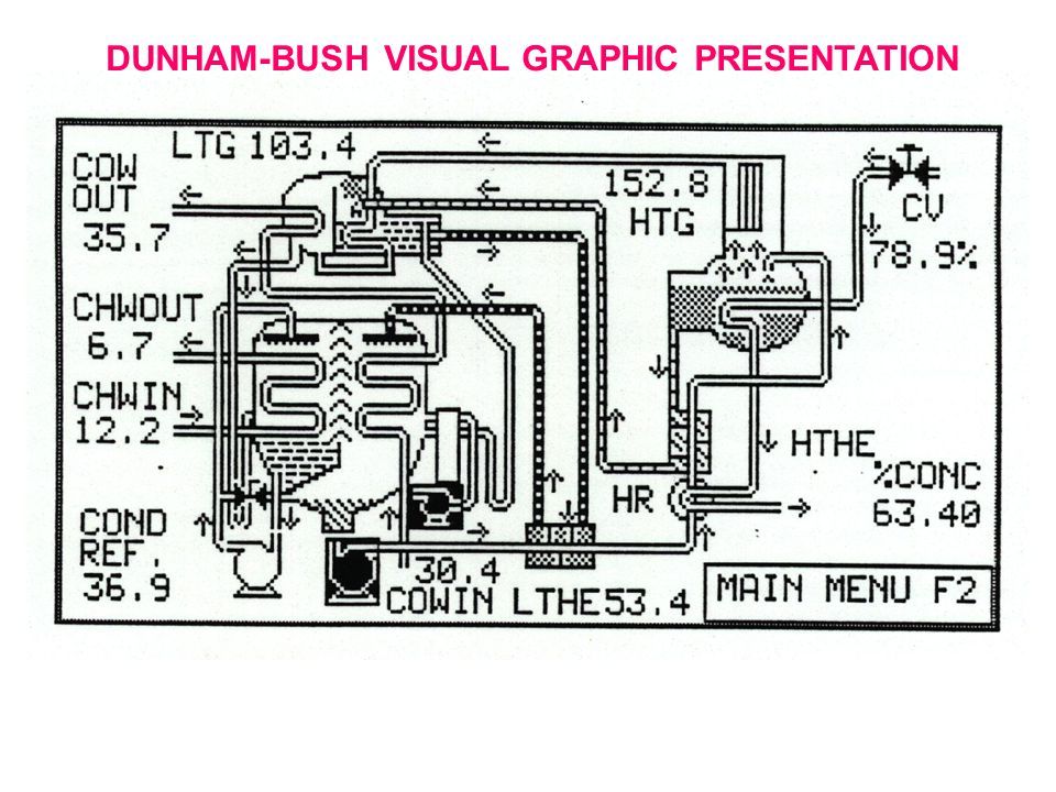 DUNHAM-BUSH VISUAL GRAPHIC PRESENTATION