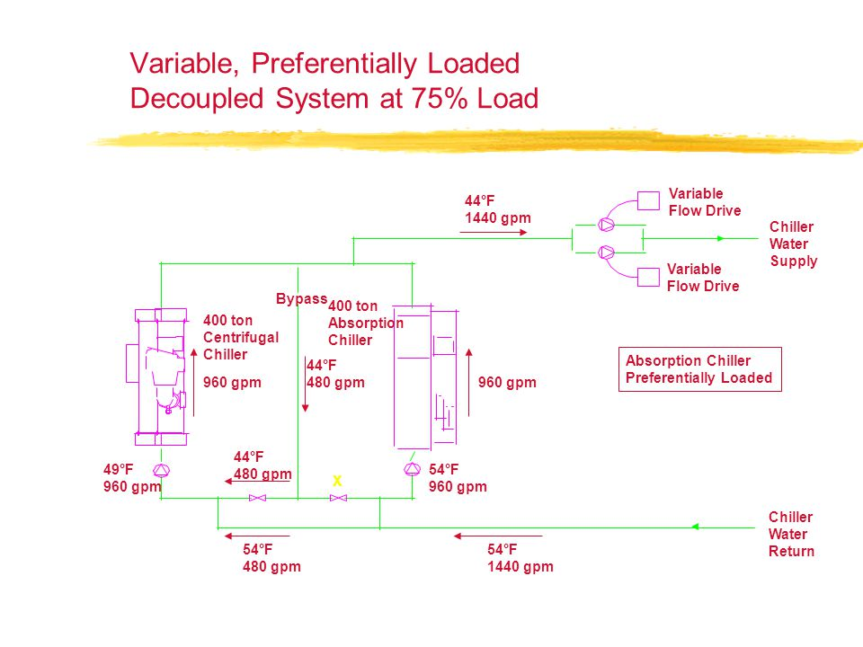 Variable, Preferentially Loaded Decoupled System at 75% Load