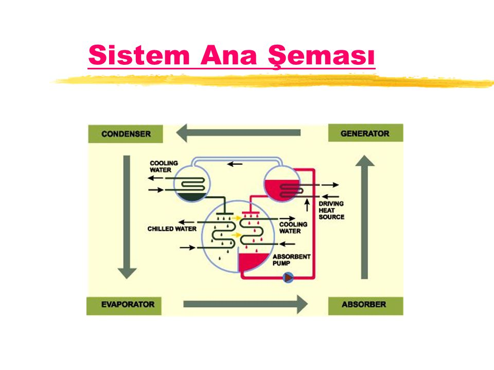 Sistem Ana Şeması