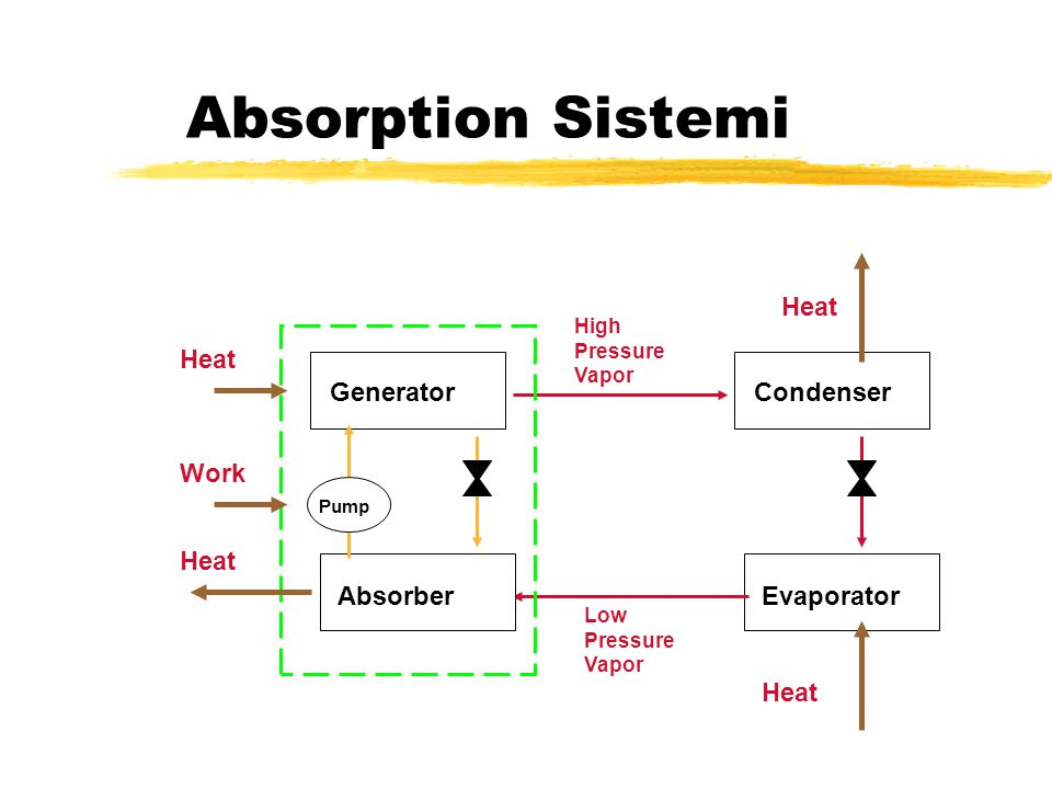 Absorption Sistemi Heat Heat Generator Condenser Work Heat Absorber